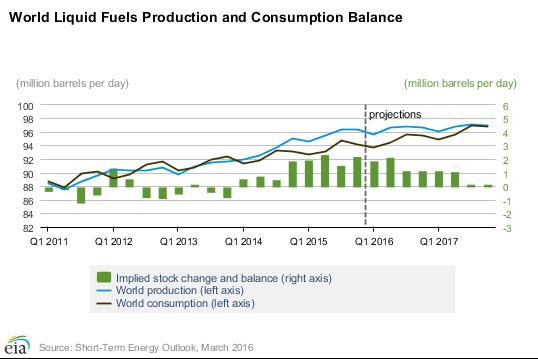 كمية النفط الموجودة في الأسواق العالمية اليوم تتجاوز الطلب.